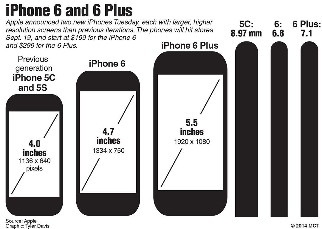 iphone 5s screen size inches the viewpoint meet apple s new iphone 6326