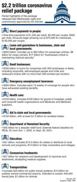 Senate unanimously passes $2 trillion economic stimulus package